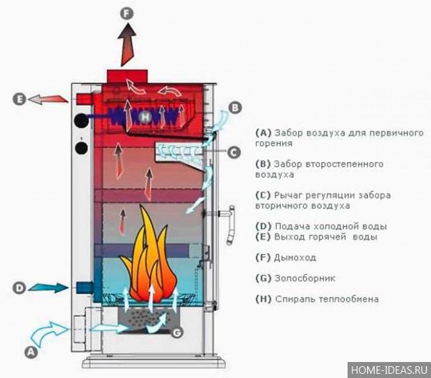 Печь железная с водяным контуром