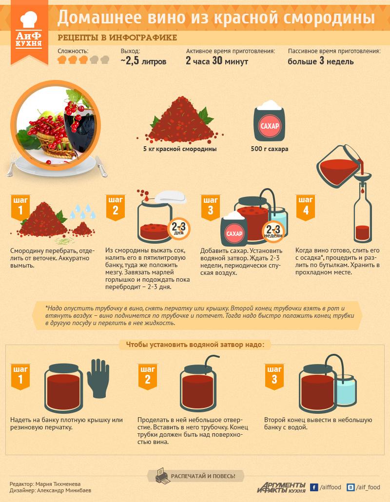 рецепты приготовления из красной смородины